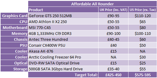 *PC Hardware Buyer's Guide - April 2010 Affordable All-Rounder