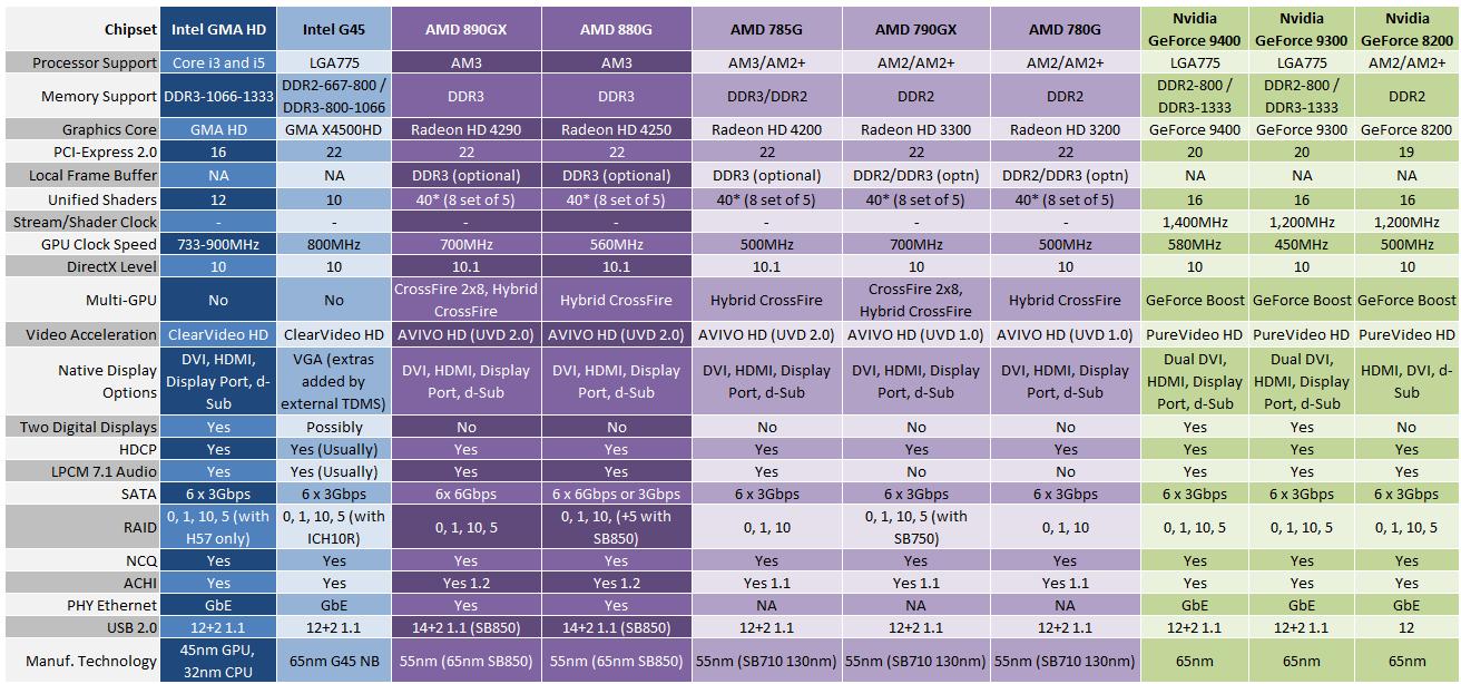 AMD 880G Graphics Performance Review | bit-tech net