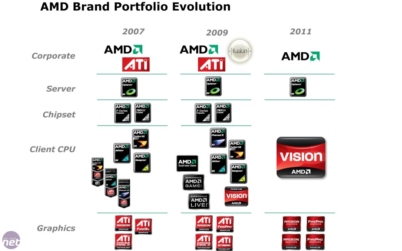AMD to Ditch the ATI Brand   bit-tech net