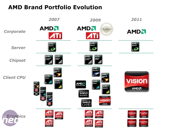 AMD to Ditch the ATI Brand New AMD Radeon Logos and Branding