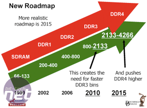 *DDR4: What we can expect DDR4: What we can expect