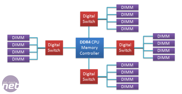 *DDR4: What we can expect Limitations of DDR4