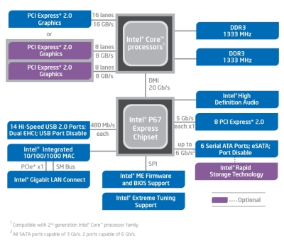 The layout of a P67 motherboard: you'll need one of these to overclock a Sandy Bridge CPU. Click to enlarge.