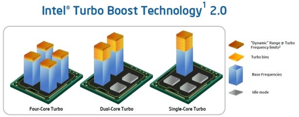Intel Sandy Bridge Review More of What's New in Intel's Sandy Bridge