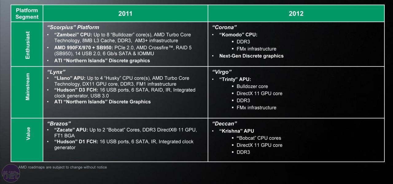 AMD Reveals 2012 Roadmap   bit-tech net