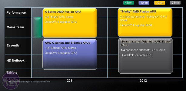 AMD Reveals 2012 Roadmap