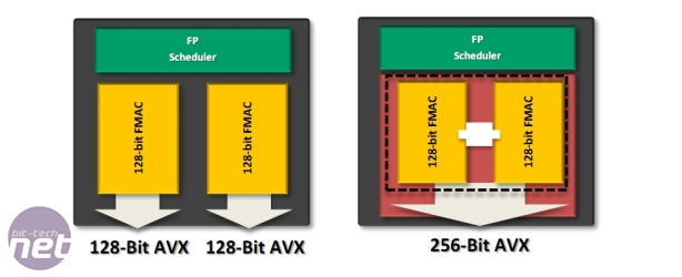 AMD FX-8150 Review AMD Bulldozer - What's a Module, what's a Core?