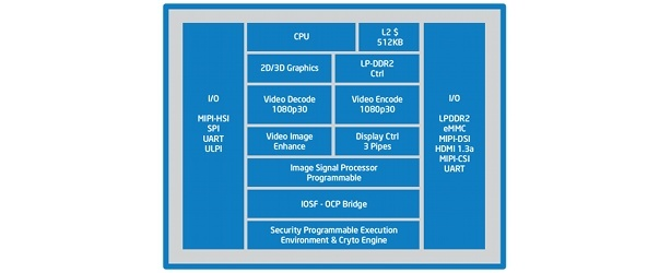 Intel Atom Z2460 Block Diagram