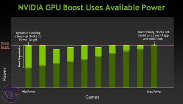 Nvidia GeForce GTX 680 2GB Review Nvidia GeForce GTX 680 2GB - GPU Boost