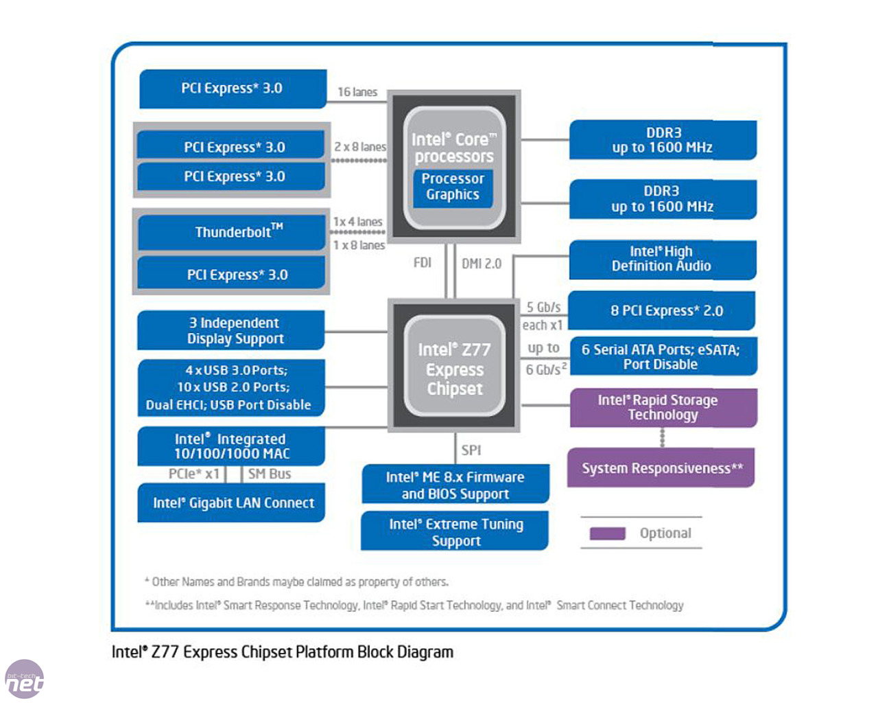 Intel Core I7 3770k Cpu Review Pci Express Wiring Diagram The Z77 Chipset