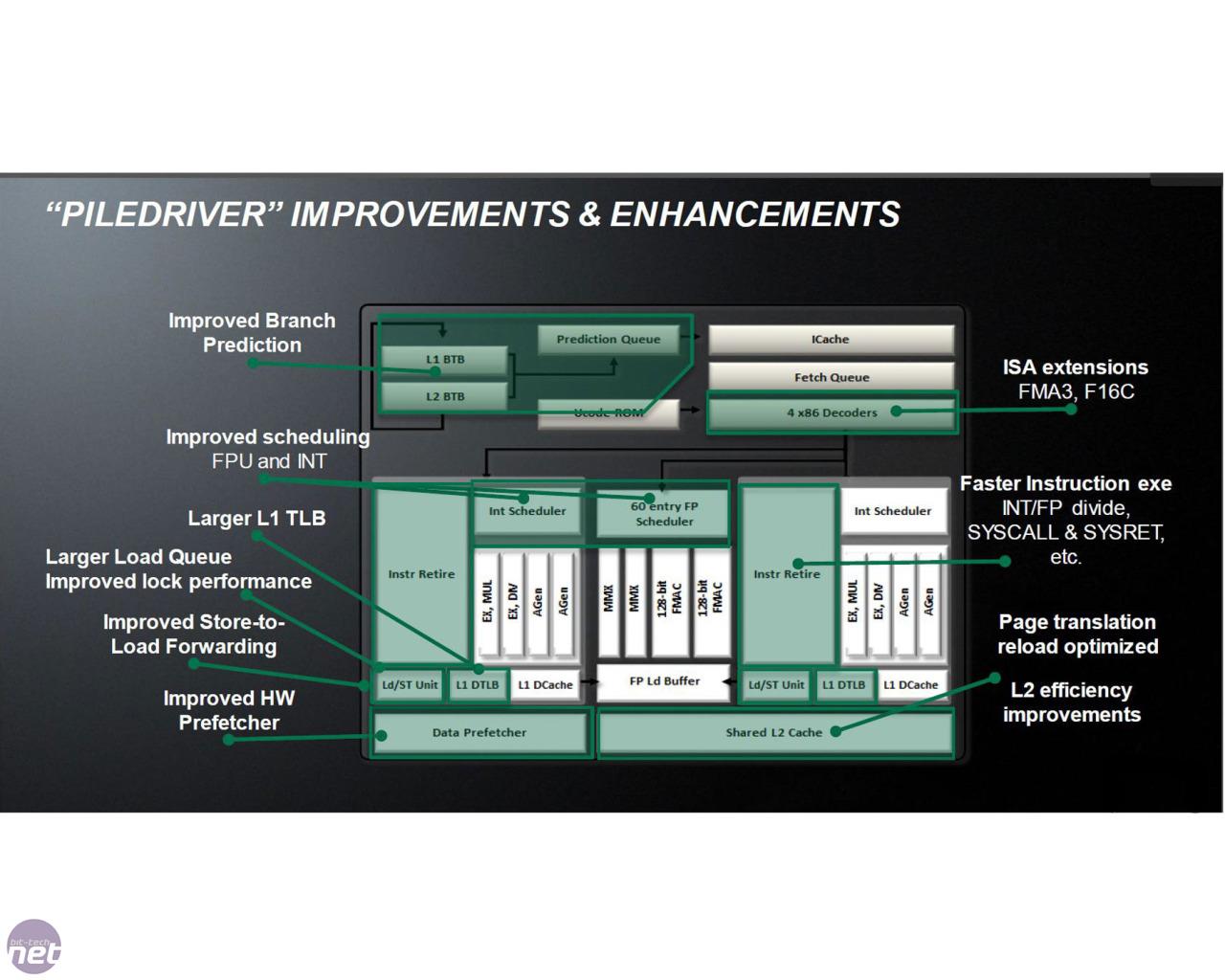 AMD FX-8350 review | bit-tech net