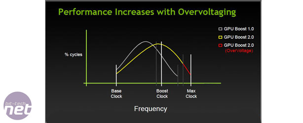 Nvidia GeForce GTX Titan Review GeForce GTX Titan Review - Overclocking