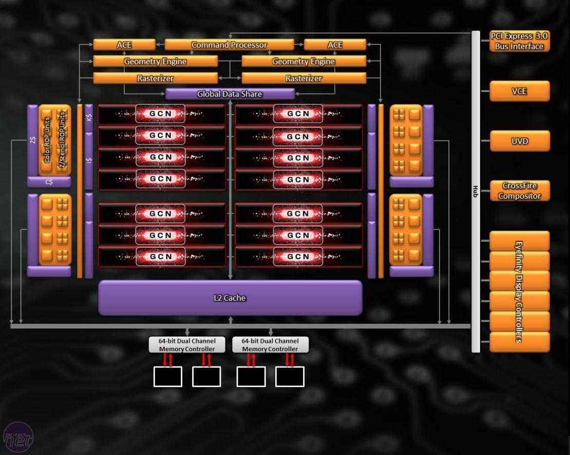 Amd Radeon R9 280x  R9 270x And R7 260x Reviews