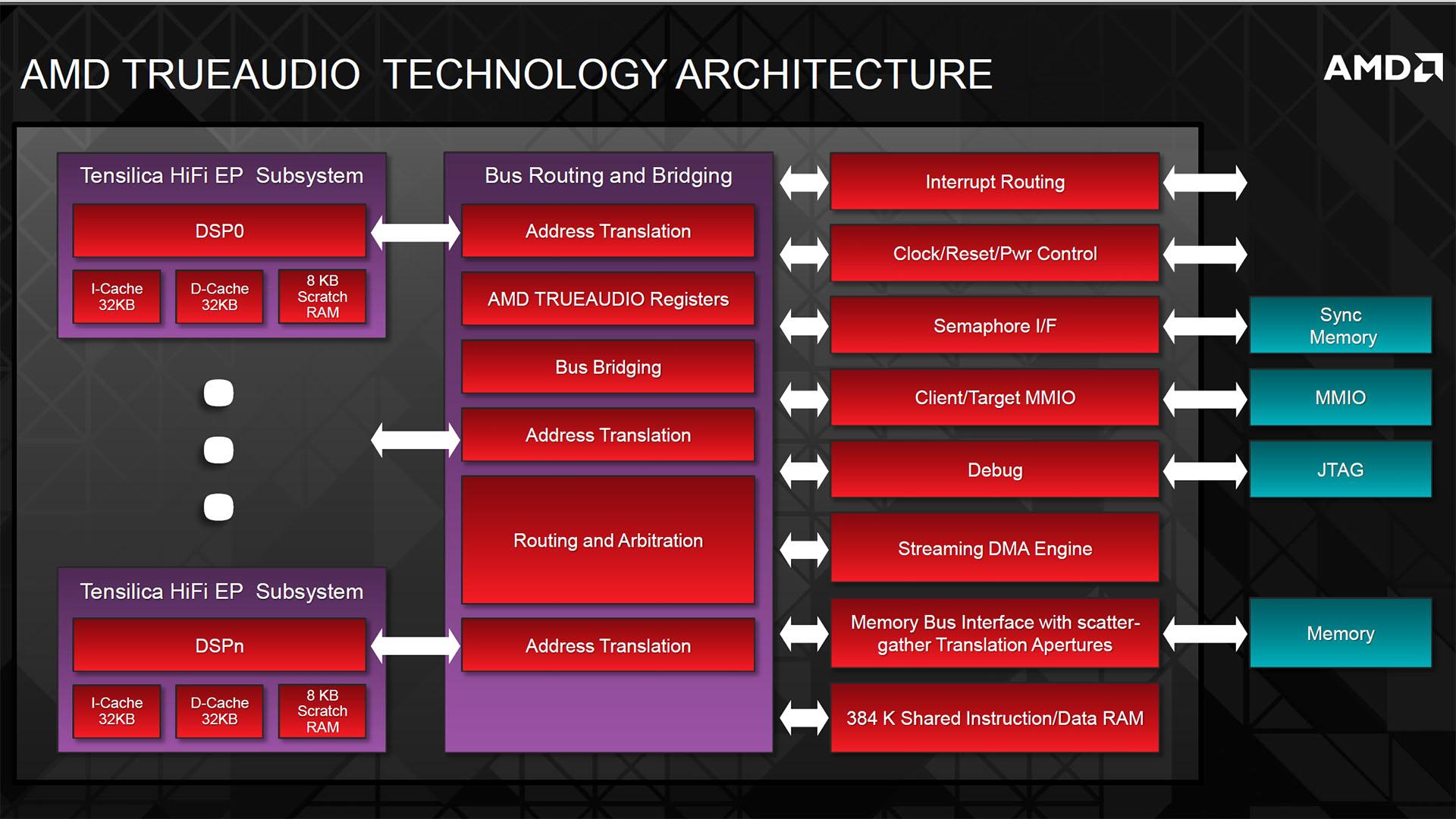 AMD Radeon R9 280X, R9 270X and R7 260X Reviews | bit-tech net
