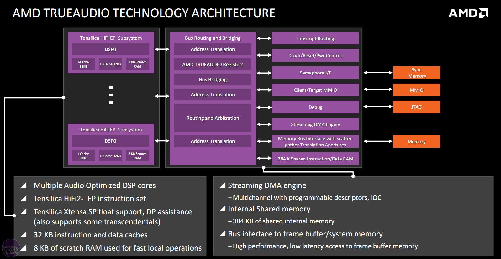 AMD A8-7600 (Kaveri) Review | bit-tech net