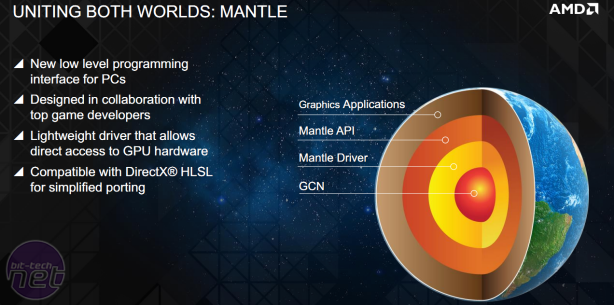AMD Mantle - Battlefield 4 Performance