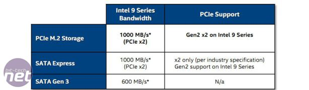 *The Intel 9-Series Chipsets Examined The Intel 9-Series Chipsets Examined - New Features