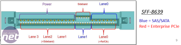 Making Sense of Next-Gen SSDs Making Sense of Next-Gen SSDs - U.2 (SFF-8639)