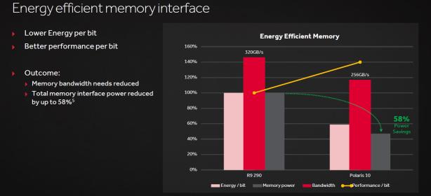 AMD Radeon RX 480 Review AMD Radeon RX 480 Review - The Polaris Architecture