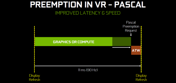 EVGA GeForce GTX 1080 FTW Review Balancing Act: Asynchronous Compute and Preemption