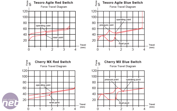 *Tesoro Gram Spectrum Review Tesoro Gram Spectrum Review - Performance