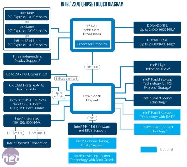 Intel Core i7-7700K, Core i5-7600K (Kaby Lake) and Z270 Chipset Review Core i3-7350K and Z270 Chipset