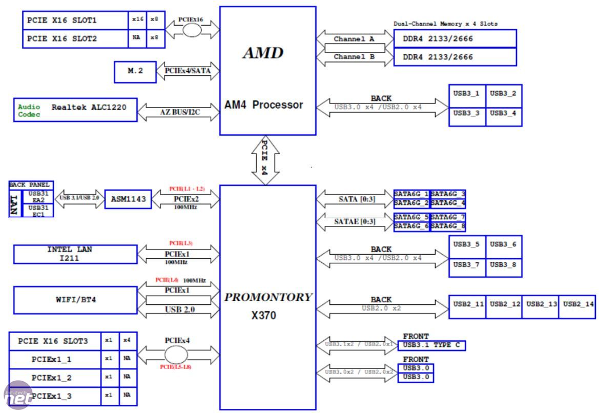 Ryzen = 24 lanes = 16 for Graphics, 4 for NVMe, 4 for link to Chipset