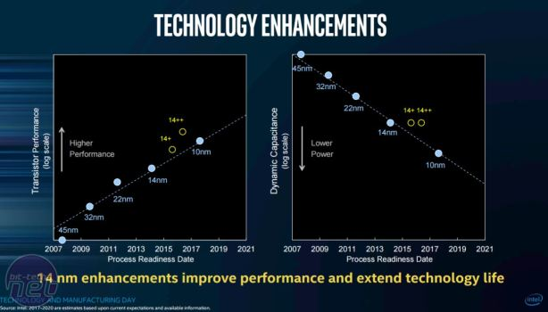 Intel claims Moore's Law is alive and well Intel claims Moore's law is alive and well