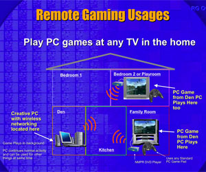 Stream games around your home
