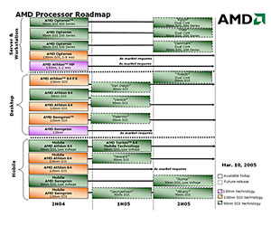 AMD moves AM2 launch forwards