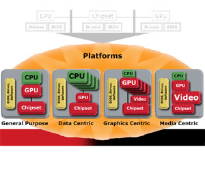 AMD, ATI promise unified architecture in 2008