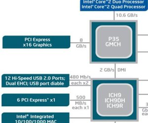 P35 supports PCI-Express 2.0