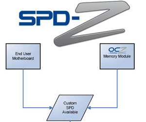 OCZ launches SPD-Z Technology