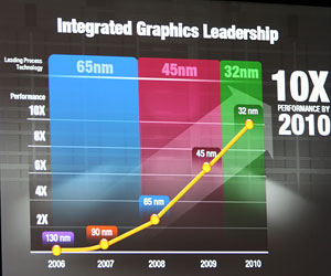 Intel has answers for AMD's Fusion