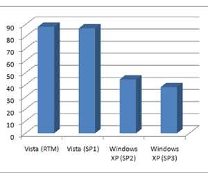 Windows XP SP3 brings performance boost