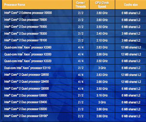 Intel announces 16 new 45nm CPUs at CES
