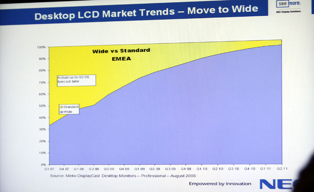 Widescreen LCDs to cater for 90% of market by 2011