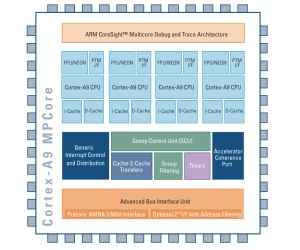 ARM preps Common Platform SoC