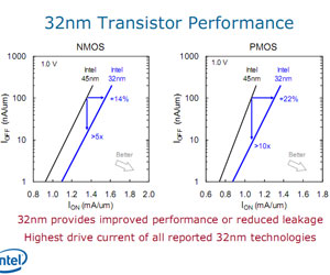 Intel unveils 32nm process technology