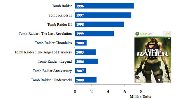 Eidos shows lifetime sales for Tomb Raider series