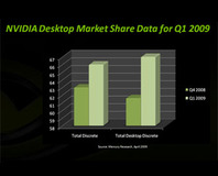 Nvidia has double ATI's desktop GPU market share