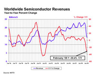 Worldwide semiconductor sales fall by 30.4 percent