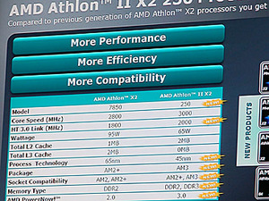 AMD launches Phenom II X2 550 for just $102 AMD launches its Phenom II X2 550 for just $102