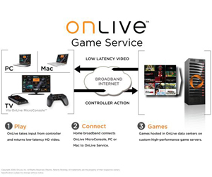 Playcast launches games-on-demand service