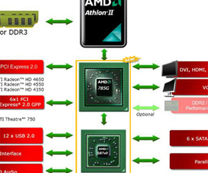 No 7.1 LPCM audio for AMD 785G boards