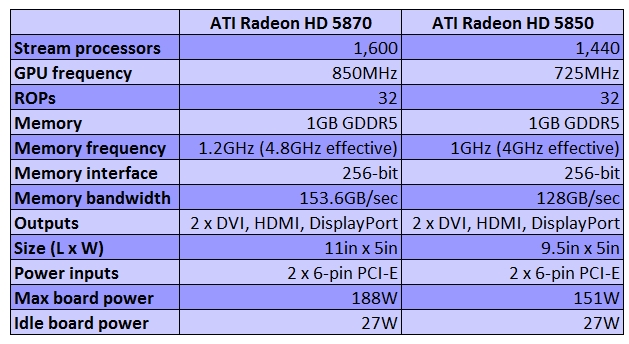 ATI Radeon HD 5850 launch date confirmed?
