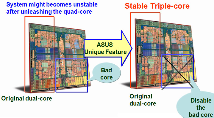 Asus refines AMD core unlocking