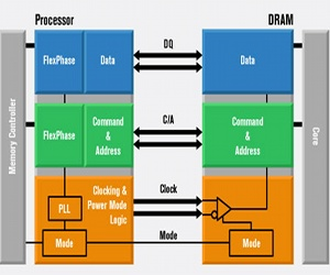 Rambus tests low-power memory controller
