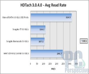 SATA 6Gb/s SSD shows speed gains