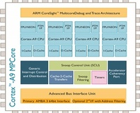 ARM unveils 28nm SoC chips